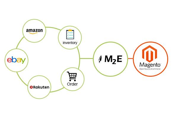 Marketplace Integration - MavenBird Technologies